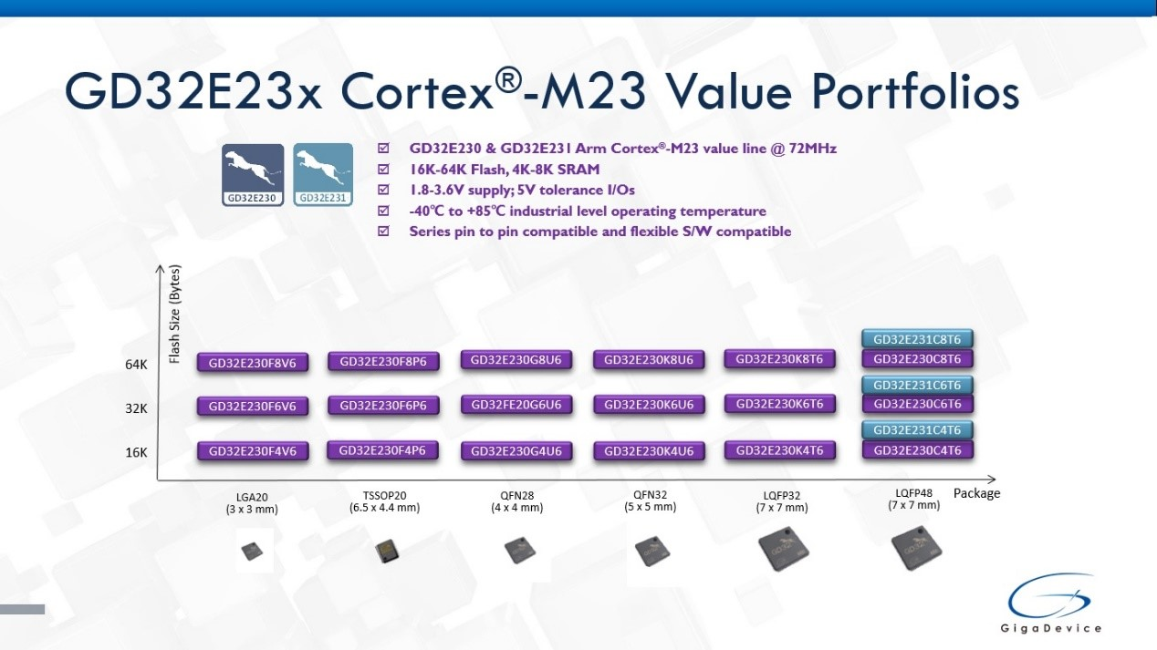 GigaDevice Continues to Strengthen its Portfolio of Arm® Cortex®-M23